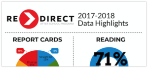 RE>Direct After School Program- 2017-2018 Infographic